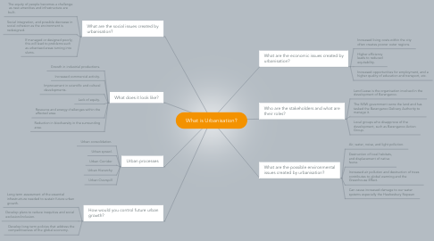 Mind Map: What is Urbanisation?
