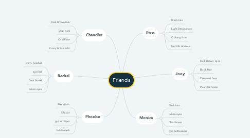 Mind Map: Friends