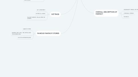Mind Map: FANTASY