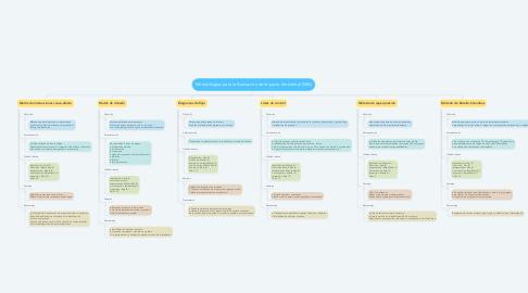 Mind Map: Metodologías para la Evaluación de Impacto Ambiental (MIA)