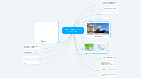 Mind Map: Sistema de Indicadores Portuarios