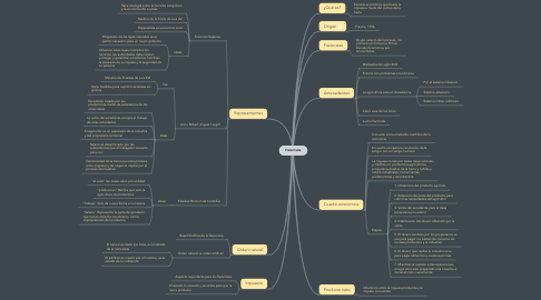 Mind Map: Fisiocracia