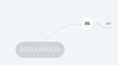 Mind Map: EGITO ANTIGO