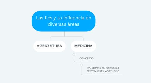 Mind Map: Las tics y su influencia en diversas áreas