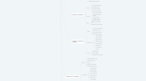 Mind Map: Visão geral do gerenciamento do cronograma