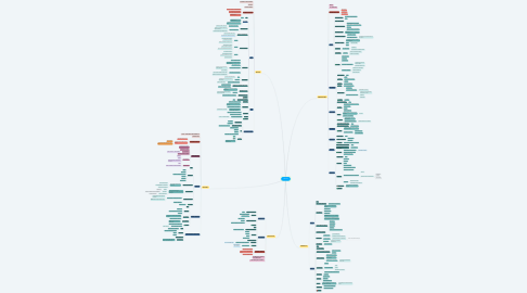 Mind Map: VIROSES