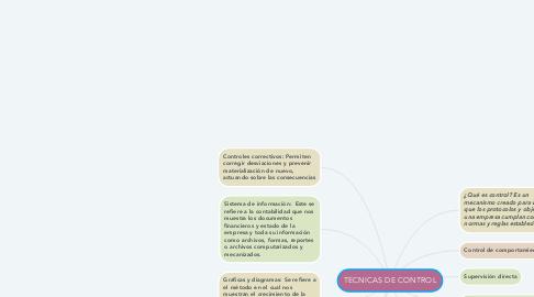 Mind Map: TECNICAS DE CONTROL