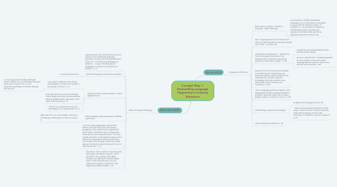 Mind Map: Concept Map 1: Dismantling Language Hegemony in Literacy Education