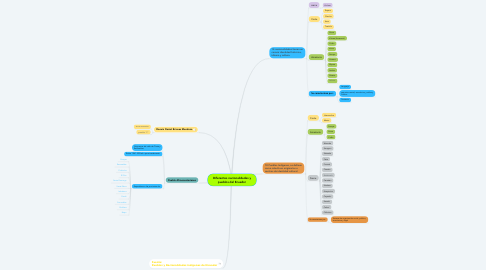 Mind Map: Diferentes nacionalidades y pueblos del Ecuador