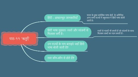 Mind Map: हमारे देश में अधिकतम व्यक्तियों की मातृभाषा क्या है ?