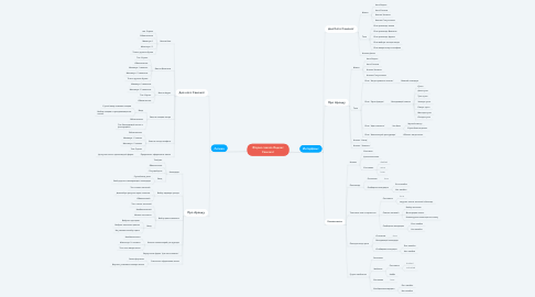 Mind Map: Форма заказа Яндекс Самокат