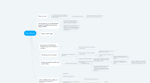 Mind Map: Trips Waiver