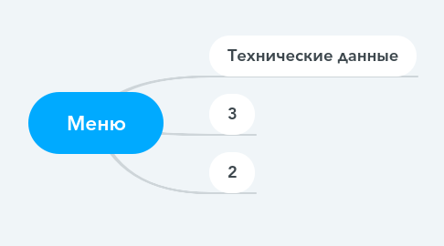 Mind Map: Меню