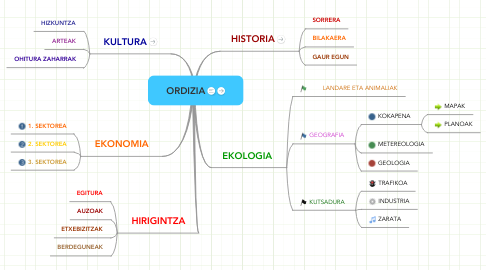 Mind Map: ORDIZIA