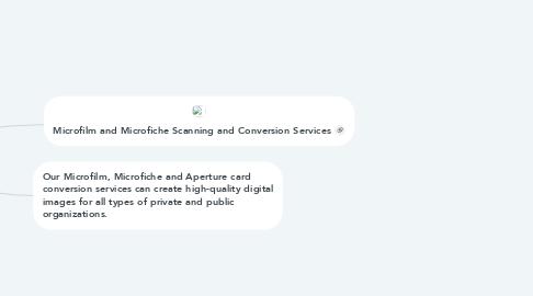 Mind Map: Microfiche scanning