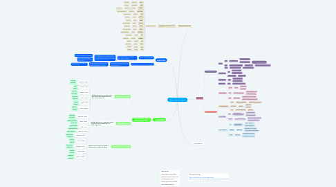 Mind Map: Affixes - Word Formation