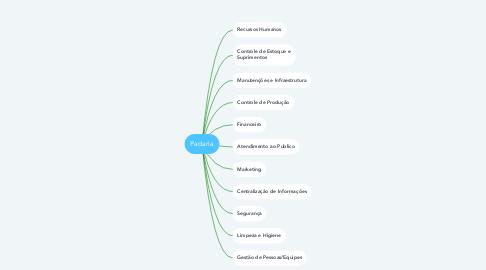 Mind Map: Padaria