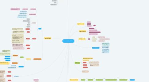 Mind Map: Tratamento da dor