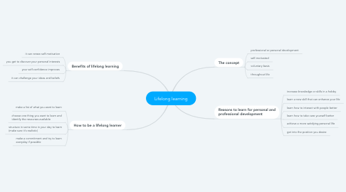 Mind Map: Lifelong learning