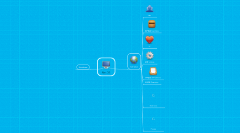 Mind Map: Net.OS