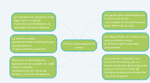 Mind Map: Futuro y tecnología en el campo