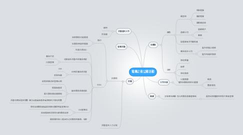 Mind Map: 電機之夜公關活動
