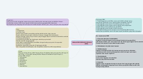 Mind Map: MANAJEMEN BERBASIS SEKOLAH                         (MBS)