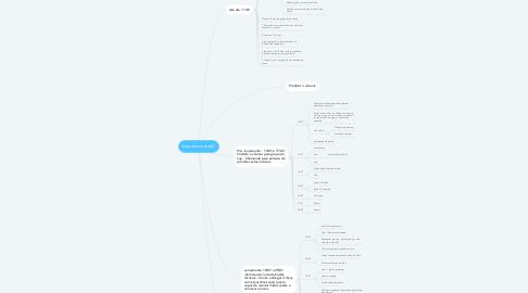 Mind Map: Amorem.cestas01