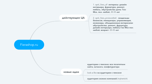 Mind Map: Fierashop.ru