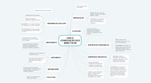Mind Map: VIDA E COMPOSIÇÃO DOS SERES VIVOS
