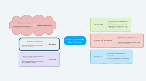 Mind Map: sechs Prinzipien der Beeinflussung