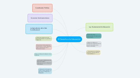 Mind Map: El Derecho a la Educación
