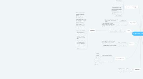 Mind Map: Fundamentos de Gestão