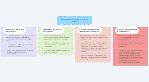 Mind Map: Concepções de Língua: Uma Breve Analise