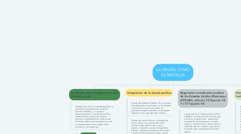 Mind Map: LA DEUDA COMO ESTRATEGIA