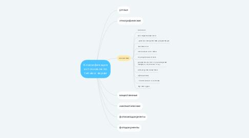 Mind Map: Классификация источников по типам и видам