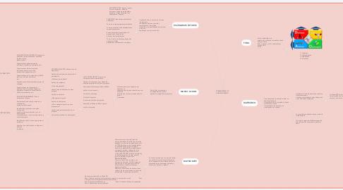 Mind Map: HERRAMIENTAS DE ANALISIS INTERNO