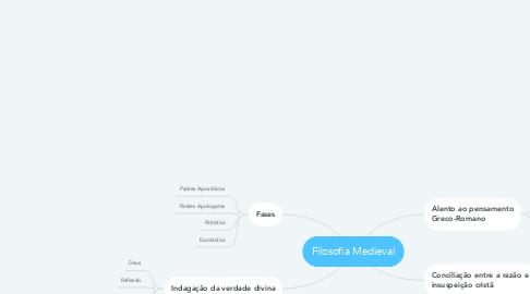 Mind Map: Filosofia Medieval