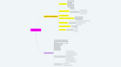 Mind Map: MEDIA EFFECTS