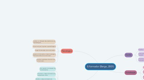 Mind Map: E-formador (Berge, 2001)
