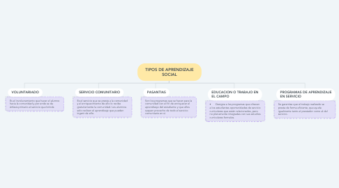 Mind Map: TIPOS DE APRENDIZAJE SOCIAL