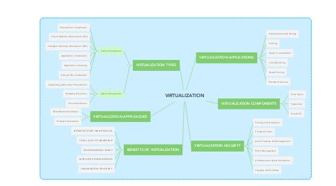 Mind Map: VIRTUALIZATION