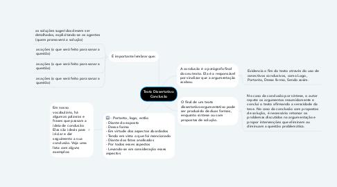 Mind Map: Texto Dissertativo: Conclusão