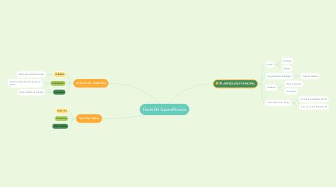 Mind Map: Hacks De Superafilicados