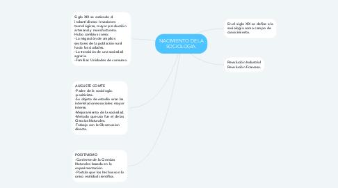 Mind Map: NACIMIENTO DE LA SOCIOLOGIA.