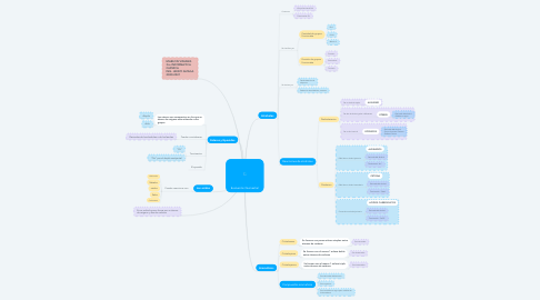 Mind Map: Evaluación Quimestral
