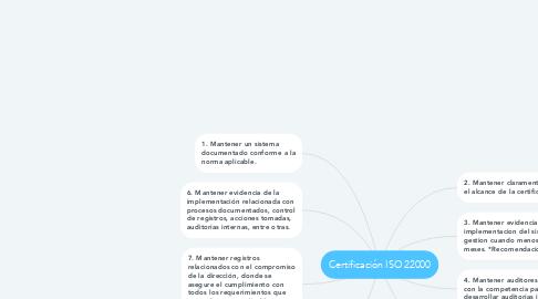 Mind Map: Certificación ISO 22000