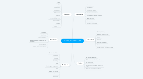 Mind Map: PLACES, ADS AND SIGNS