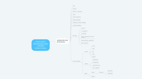 Mind Map: PROPOSITO ORGANIZACIONAL Y DISEÑO ESTRUCTURAL