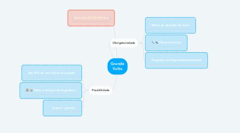 Mind Map: Grande Vulto